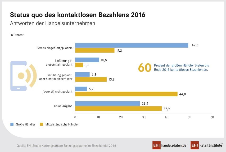 Infografik: Status Quo der Einführung des kontaktlosen Bezahlens 2016