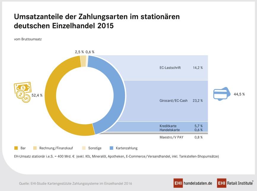 Infografik: Umsatzanteile der Zahlungsarten im stationären Handel in Deutschland (2015)