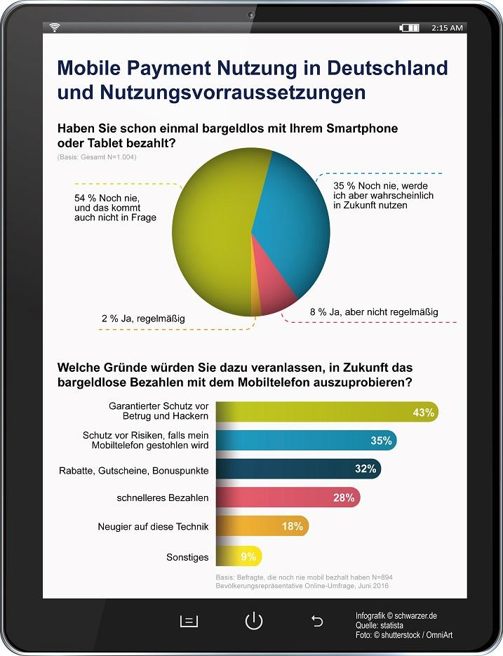 Infografik_Mobile Payment