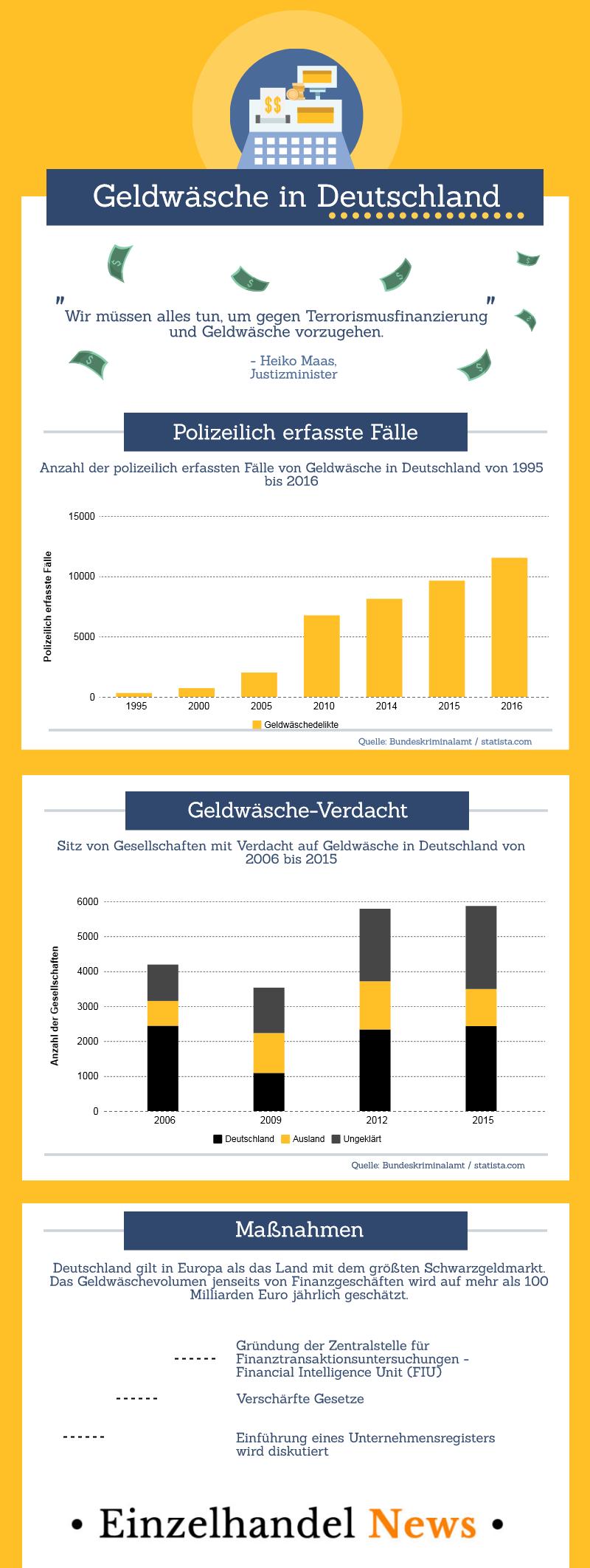 Geldwäschemarkt ist nirgendwo in Europa so groß wie in Deutschland. Bildquelle: eigene Darstellung