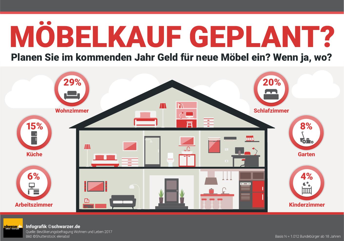 Infografik: Online Möbelhandel - Planen Sie im kommenden Jahr Geld für neue Möbel ein, wenn ja wo?