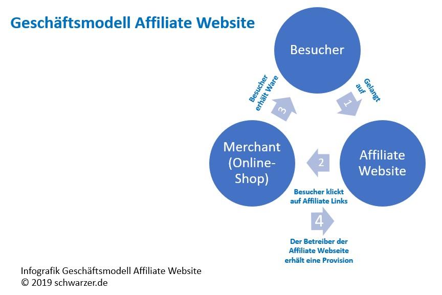 """Infografik """"Geschäftsmodell Affiliate"""": Affiliate-Links versprechen nicht ganz zu unrecht eine Antwort auf die Frage """"Wie komme ich schnell an Geld?"""""""