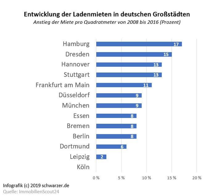 Infografik: Ladenmieten in Deutschland. Meist nicht finanzierbar