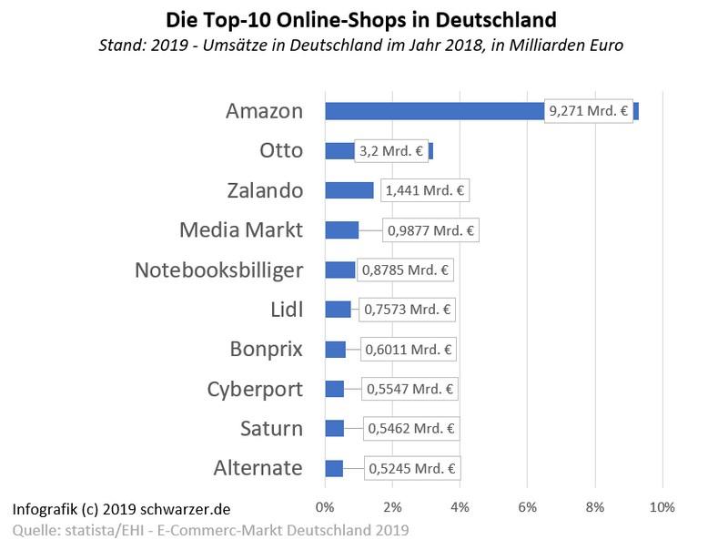 Infografik: Erfolgreiche Onlineshops im Überblick.