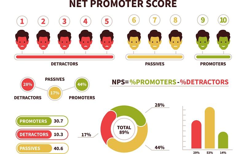 Möglich ist die Nutzung des Net Promoter Scores, der für den Kunden sehr einfach anwendbar, übersichtlich und praktisch ist. ( Foto: Shutterstock-YummyBuum)